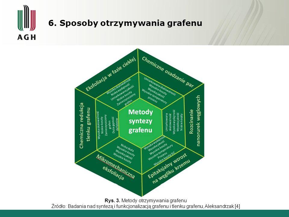 Rys. 3. Metody otrzymywania grafenu