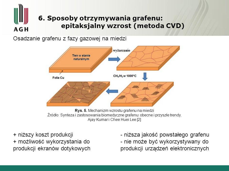 Rys. 5. Mechanizm wzrostu grafenu na miedzi