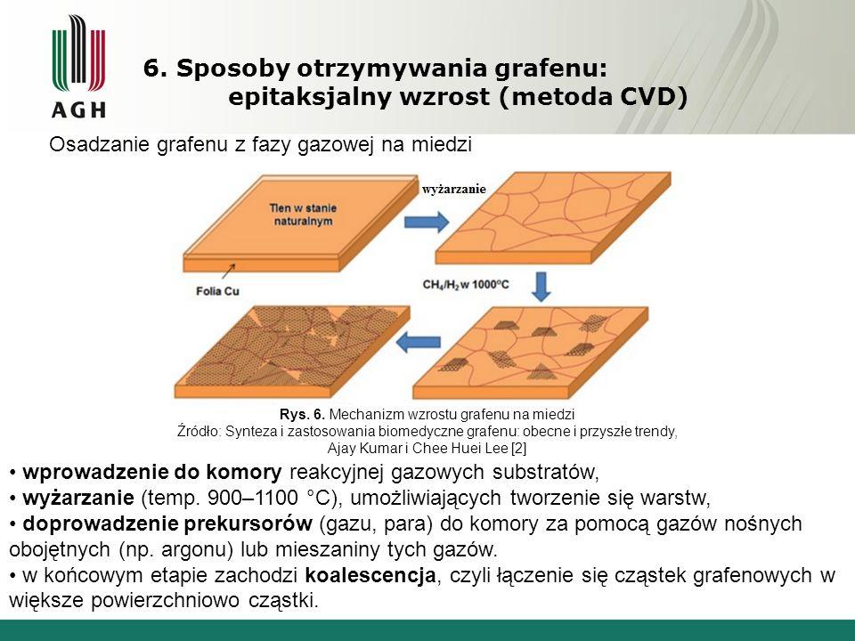 Rys. 6. Mechanizm wzrostu grafenu na miedzi