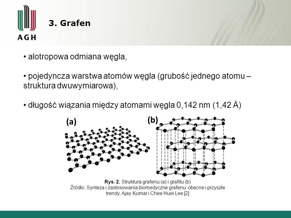 Rys. 2. Struktura grafenu (a) i grafitu (b)