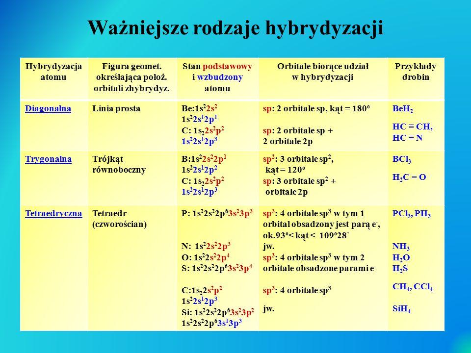 Ważniejsze rodzaje hybrydyzacji