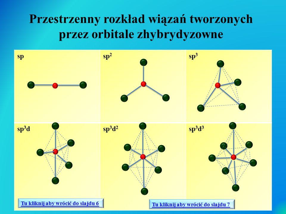 Przestrzenny rozkład wiązań tworzonych przez orbitale zhybrydyzowne