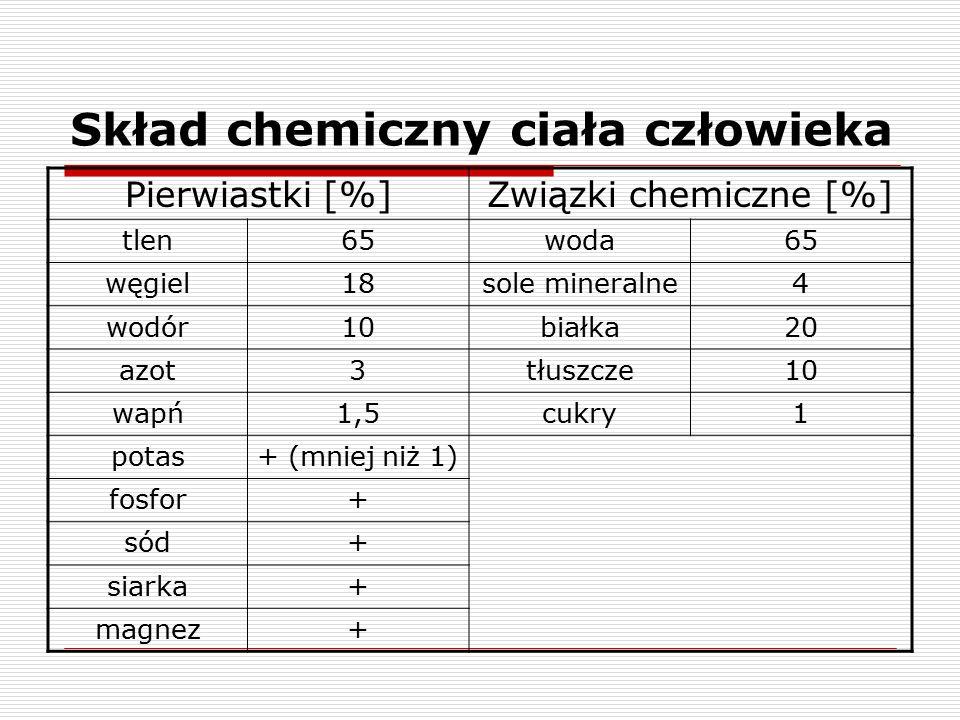 Skład chemiczny ciała człowieka
