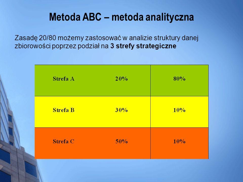 Metoda ABC – metoda analityczna