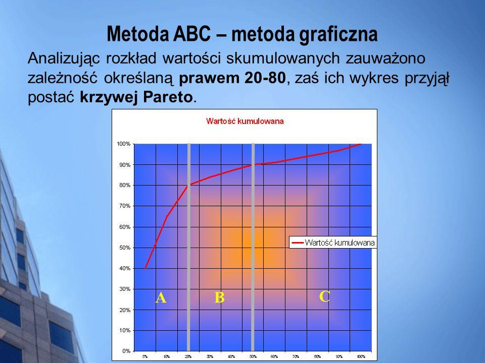 Metoda ABC – metoda graficzna