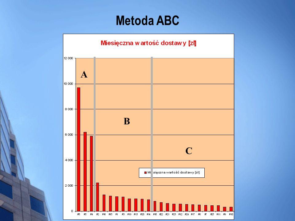 Metoda ABC A B C
