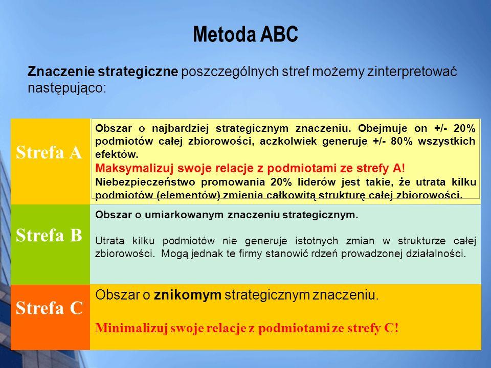 Metoda ABC Strefa A Strefa B Strefa C