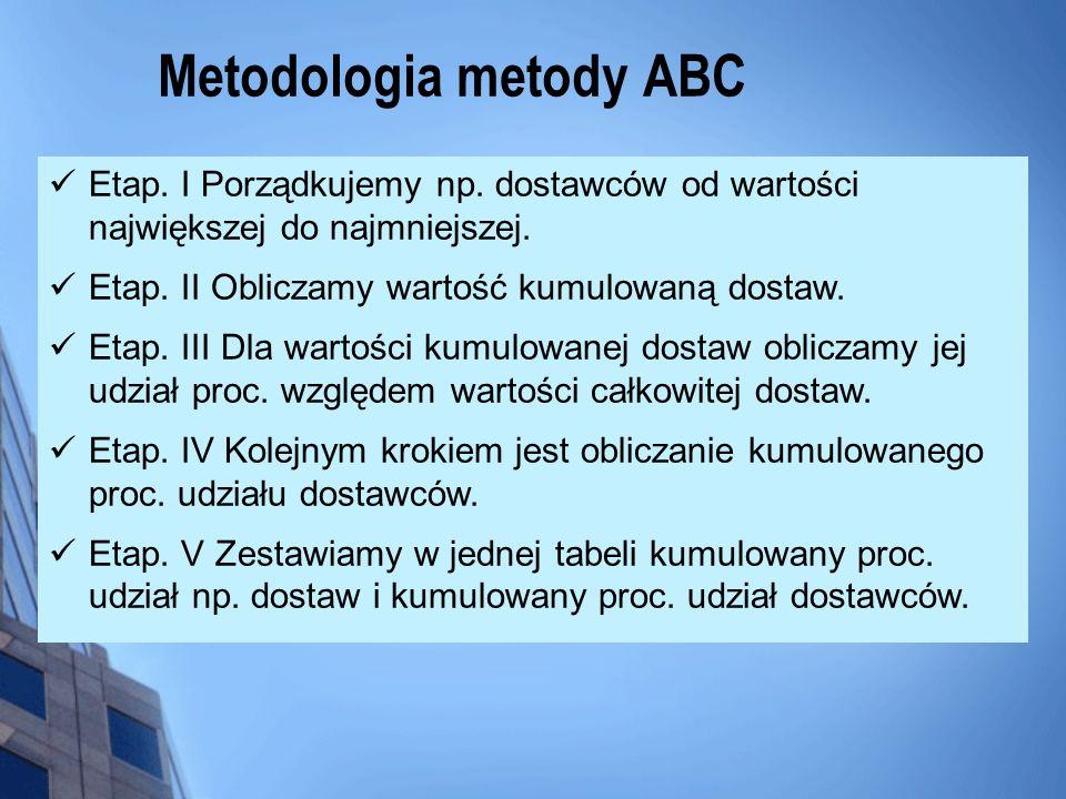 Metodologia metody ABC