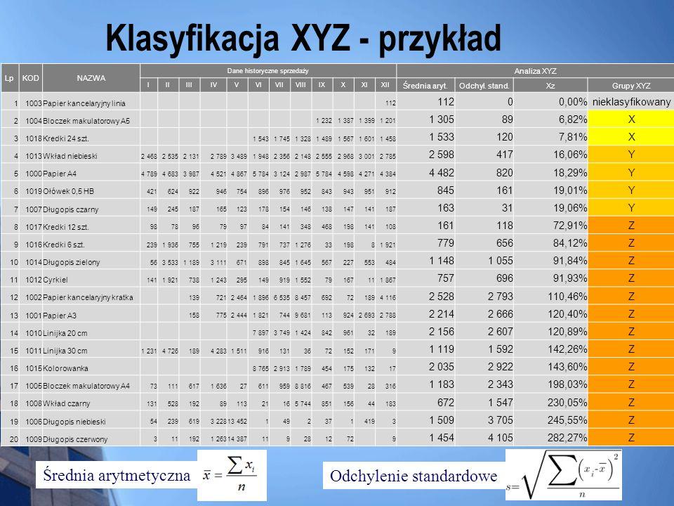 Klasyfikacja XYZ - przykład