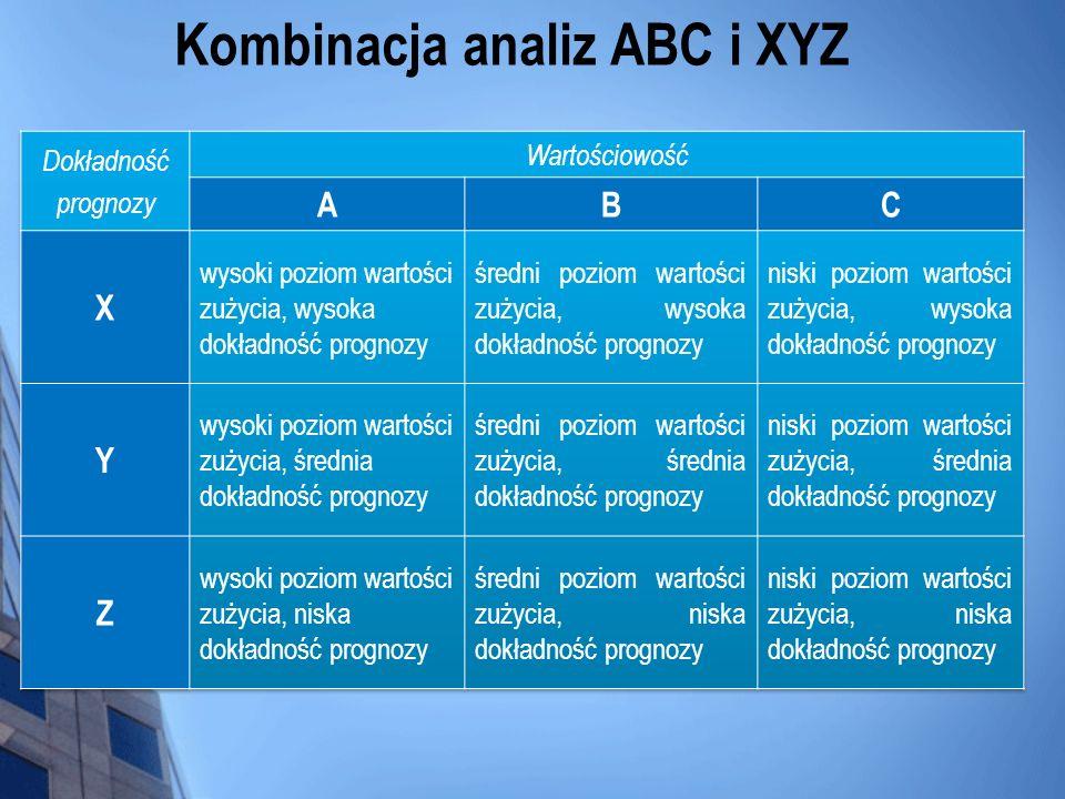 Kombinacja analiz ABC i XYZ