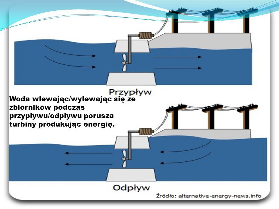 Woda wlewając/wylewając się ze zbiorników podczas przypływu/odpływu porusza turbiny produkując energię.