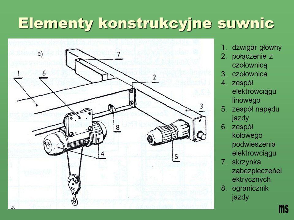 Elementy konstrukcyjne suwnic
