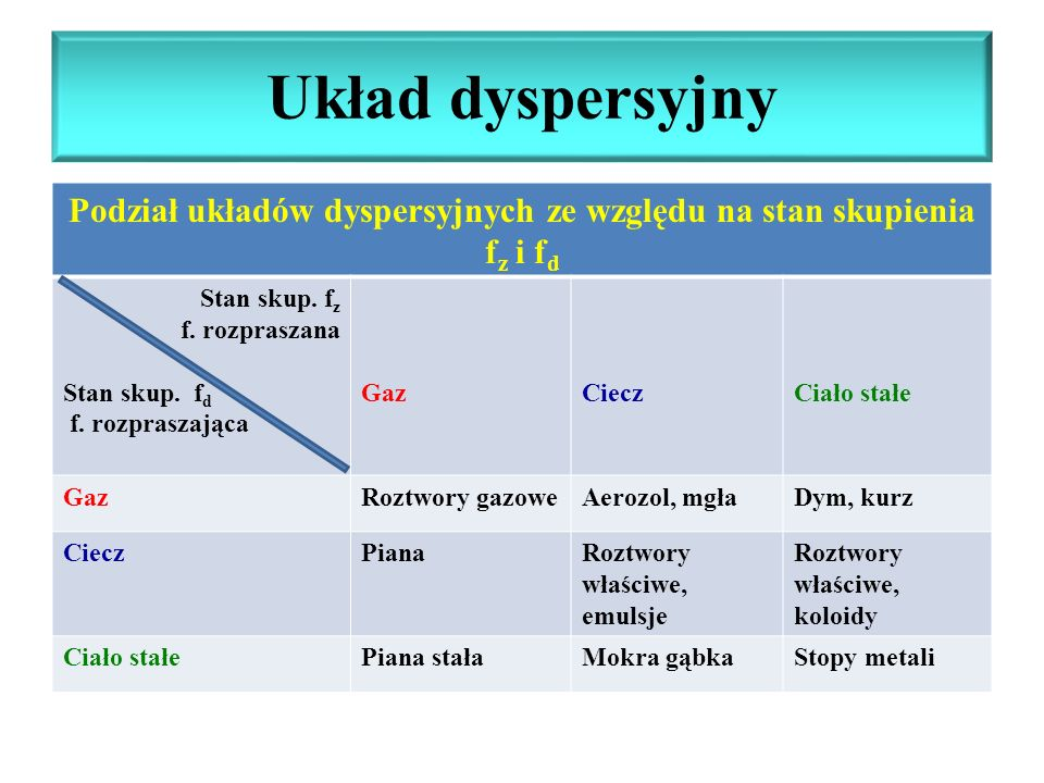 Podział układów dyspersyjnych ze względu na stan skupienia fz i fd