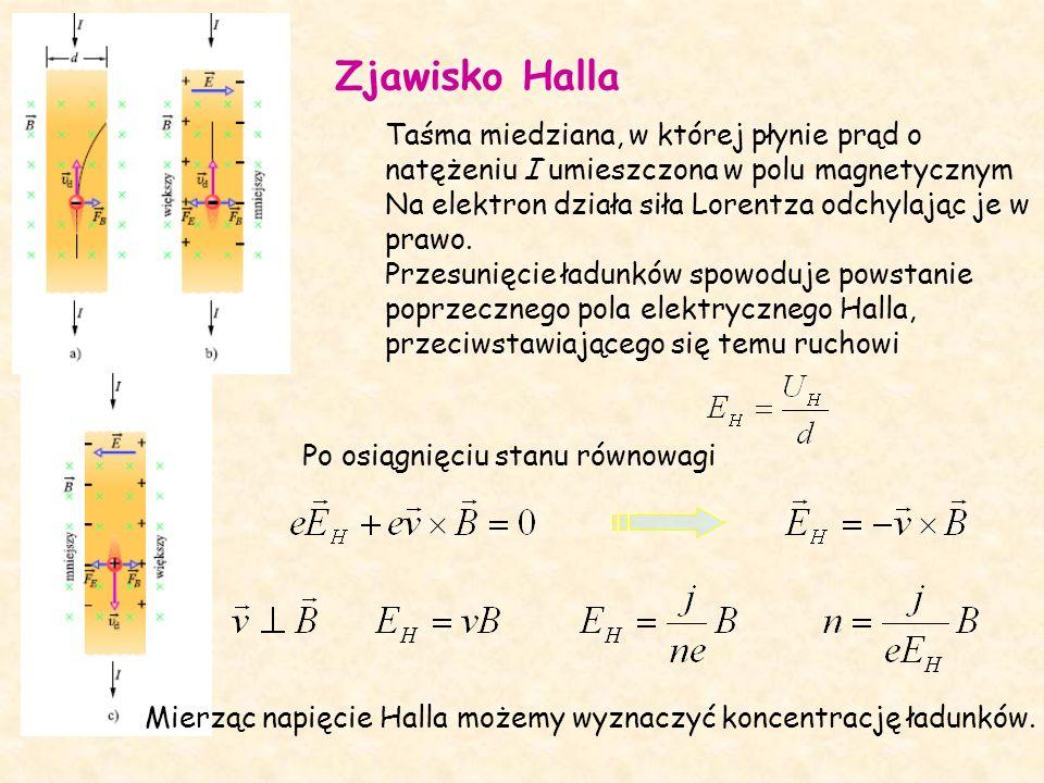 Zjawisko Halla Taśma miedziana, w której płynie prąd o natężeniu I umieszczona w polu magnetycznym.