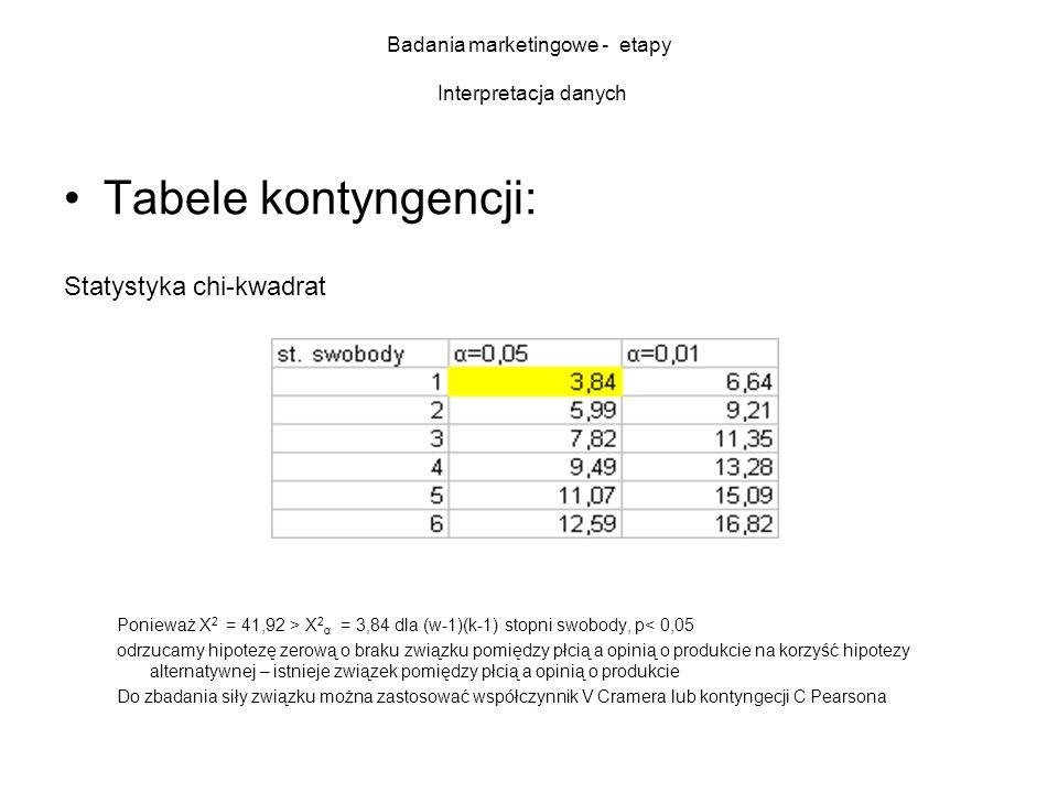Badania marketingowe - etapy Interpretacja danych