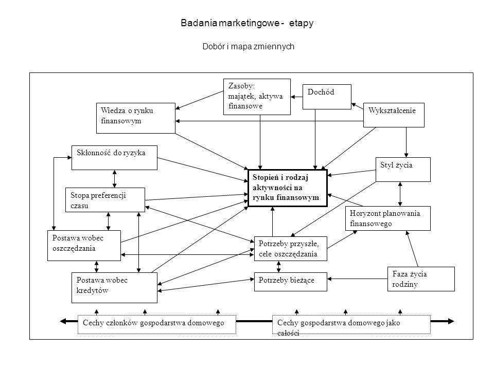 Badania marketingowe - etapy Dobór i mapa zmiennych