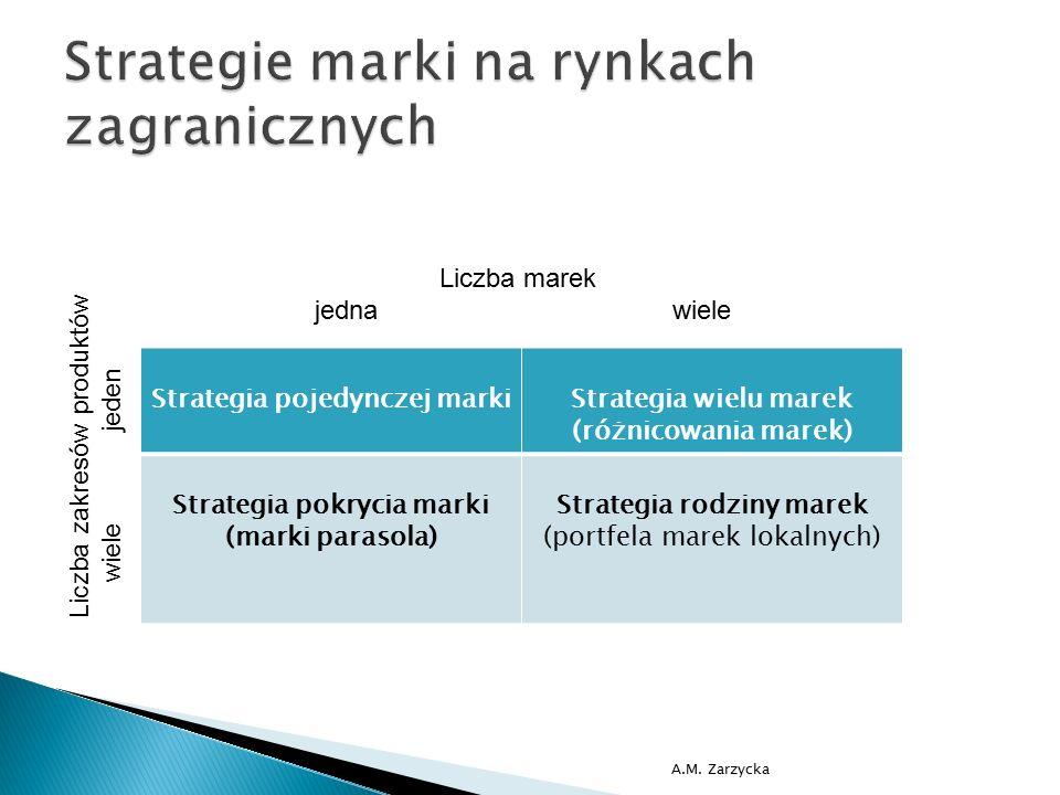 Strategie marki na rynkach zagranicznych