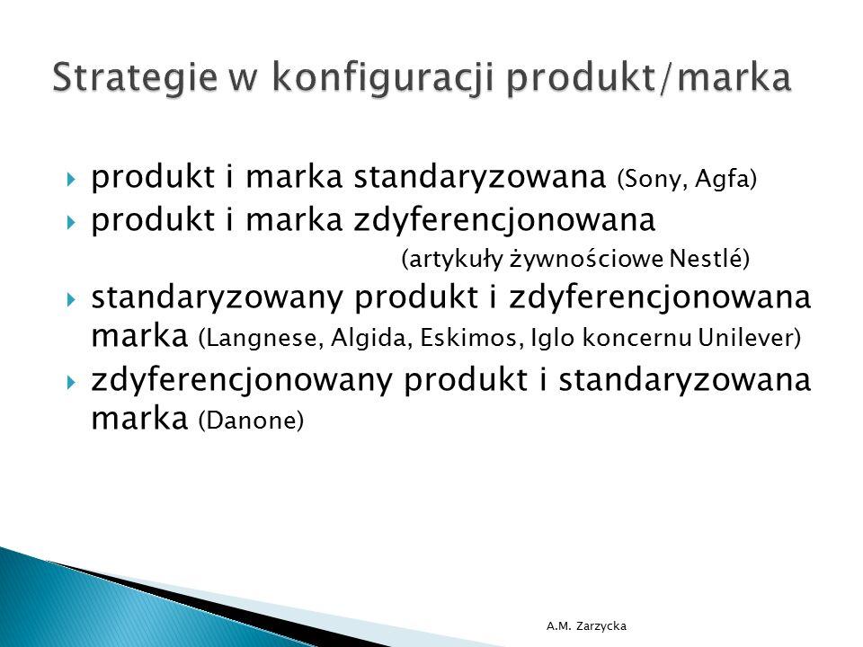 Strategie w konfiguracji produkt/marka