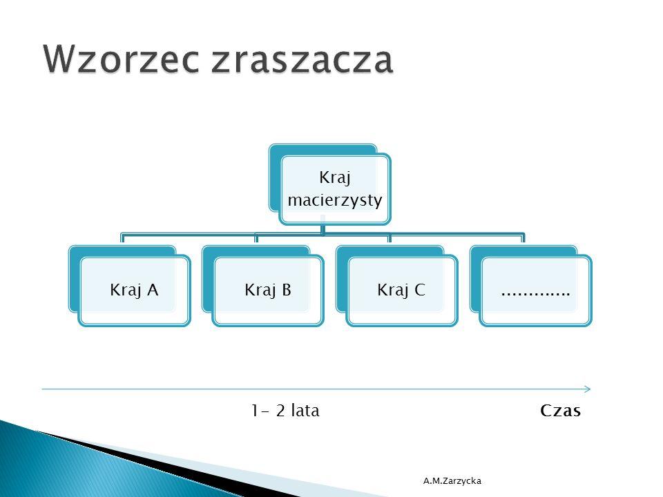 Wzorzec zraszacza 1- 2 lata Czas A.M.Zarzycka Kraj macierzysty Kraj A