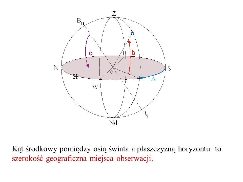 Kąt środkowy pomiędzy osią świata a płaszczyzną horyzontu to szerokość geograficzna miejsca obserwacji.