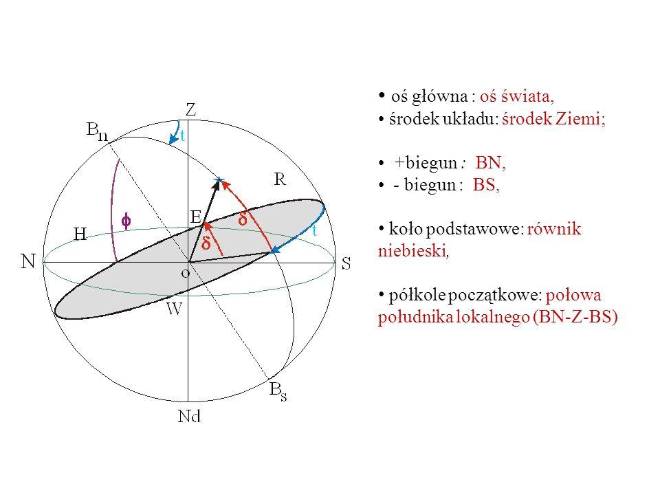 oś główna : oś świata, środek układu: środek Ziemi; +biegun : BN,