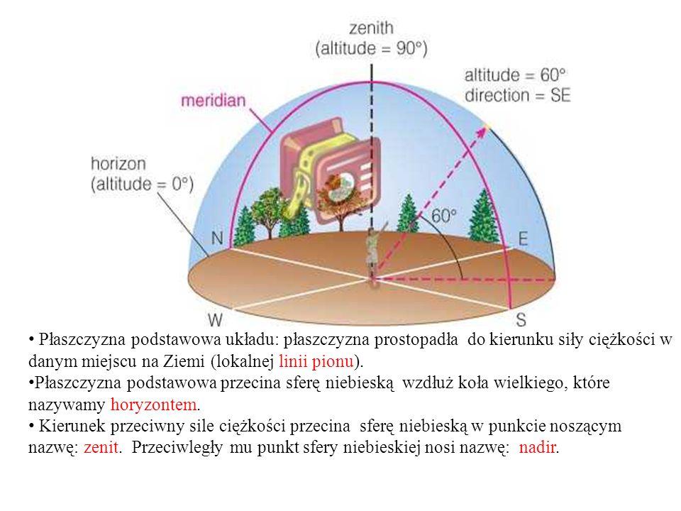 Płaszczyzna podstawowa układu: płaszczyzna prostopadła do kierunku siły ciężkości w danym miejscu na Ziemi (lokalnej linii pionu).