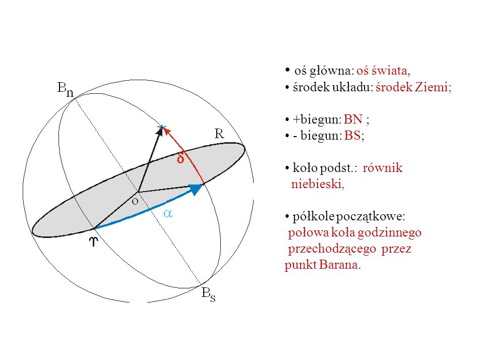 oś główna: oś świata, środek układu: środek Ziemi; +biegun: BN ;