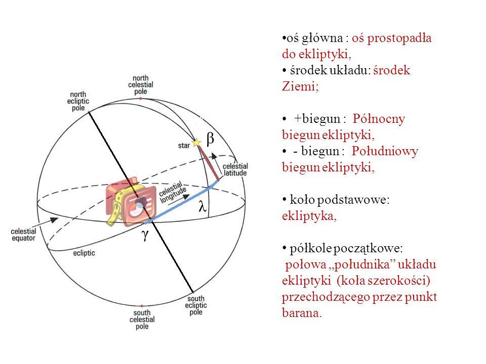β λ γ oś główna : oś prostopadła do ekliptyki,
