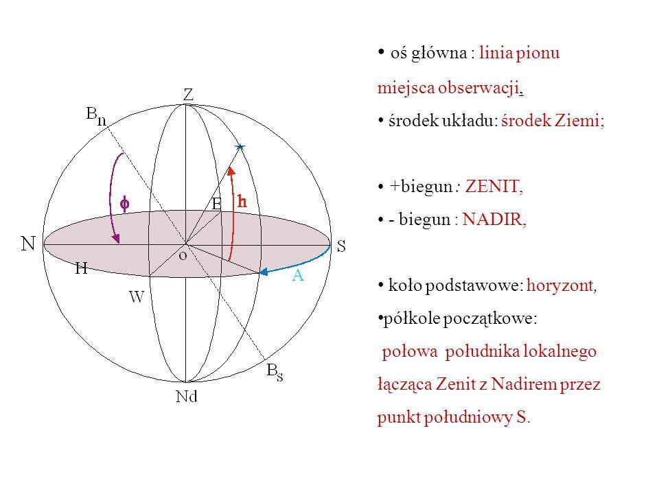oś główna : linia pionu miejsca obserwacji,