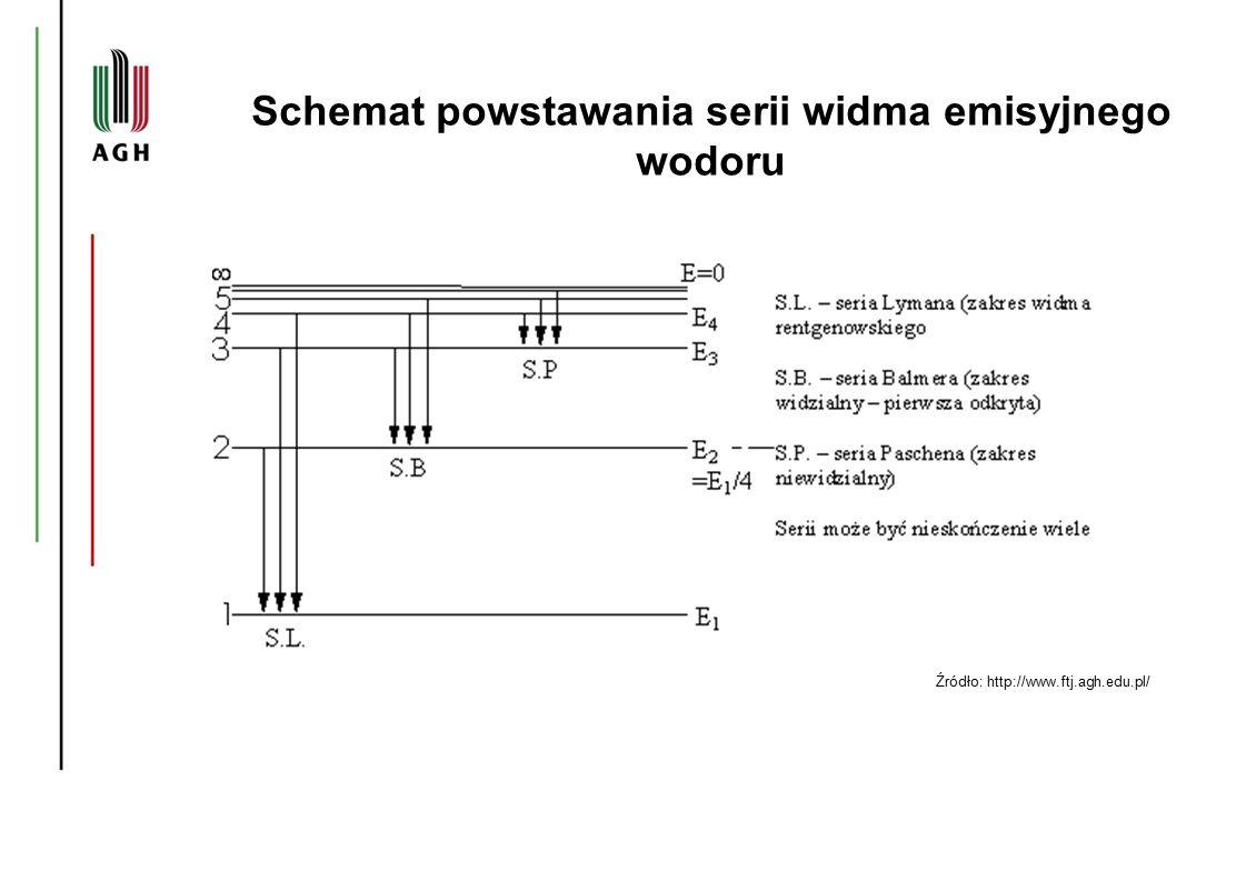 Schemat powstawania serii widma emisyjnego wodoru