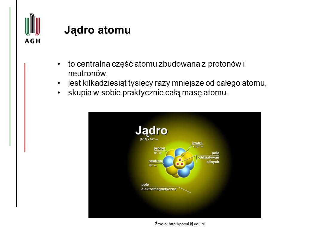 Źródło: http://popul.ifj.edu.pl