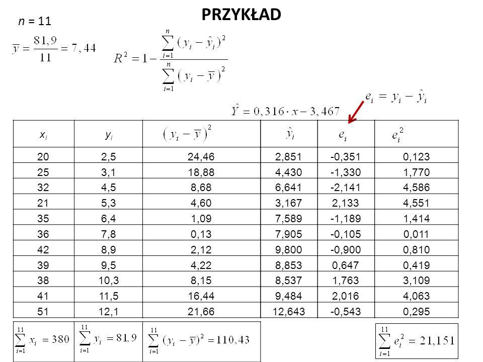 PRZYKŁAD n = 11. xi. yi. 20. 2,5. 25. 3,1. 32. 4,5. 21. 5,3. 35. 6,4. 36. 7,8. 42. 8,9.