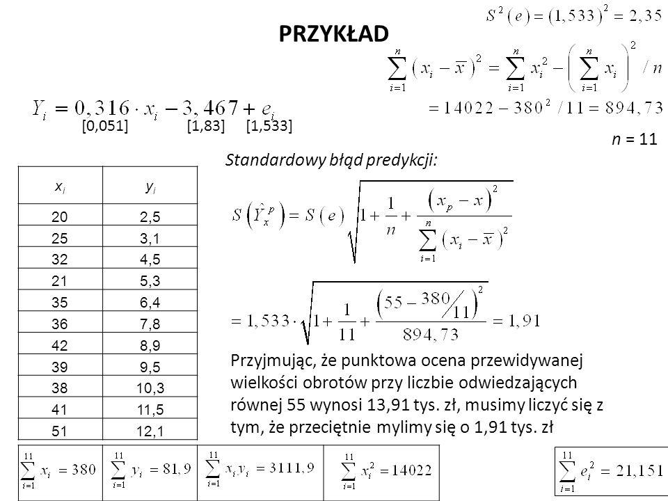 PRZYKŁAD Standardowy błąd predykcji: n = 11