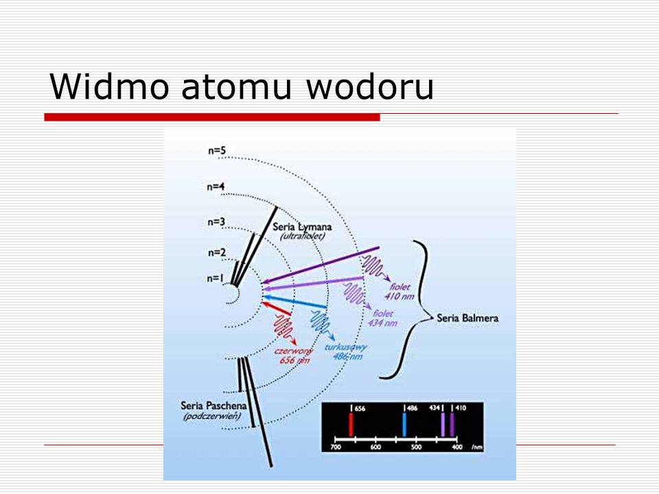 Widmo atomu wodoru