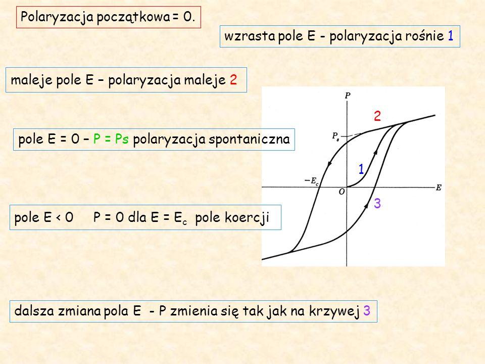 Polaryzacja początkowa = 0.
