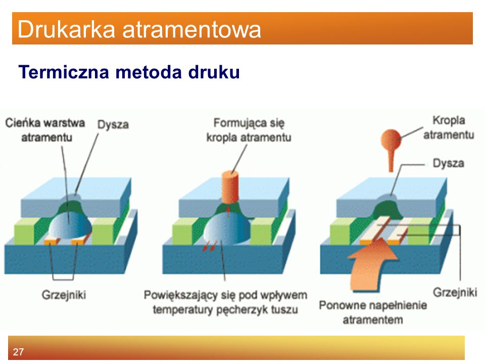 Drukarka atramentowa Termiczna metoda druku