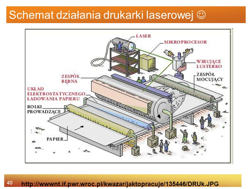 Schemat działania drukarki laserowej 