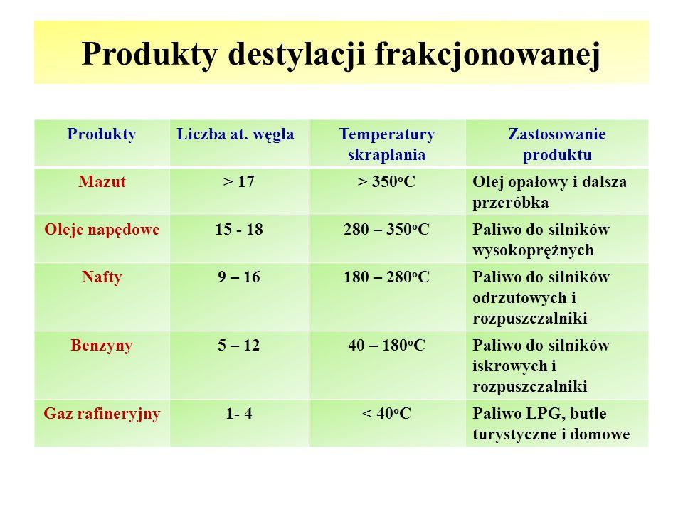 Produkty destylacji frakcjonowanej