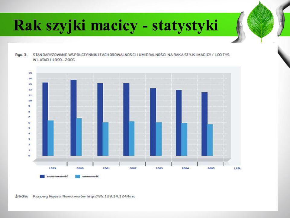 Rak szyjki macicy - statystyki