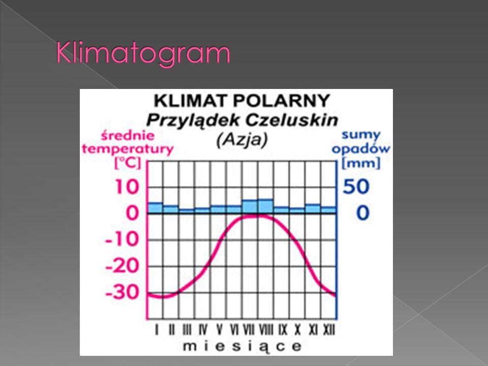 Klimatogram