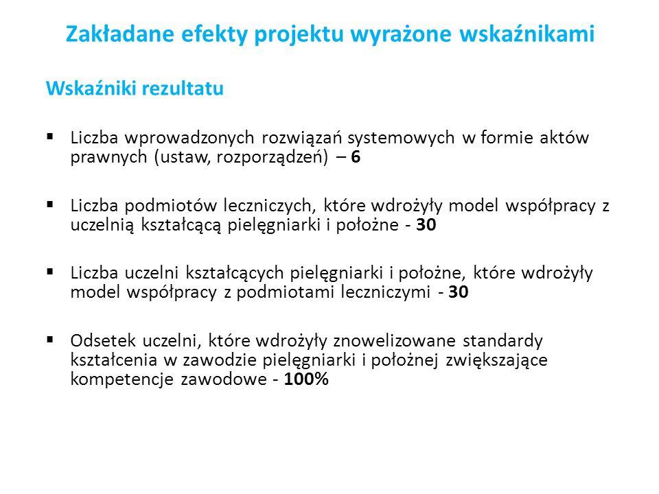 Zakładane efekty projektu wyrażone wskaźnikami