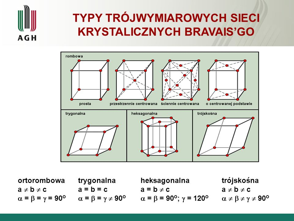 TYPY TRÓJWYMIAROWYCH SIECI KRYSTALICZNYCH BRAVAIS'GO