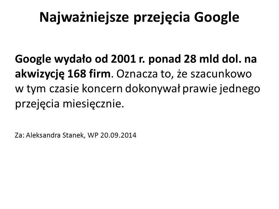 Najważniejsze przejęcia Google