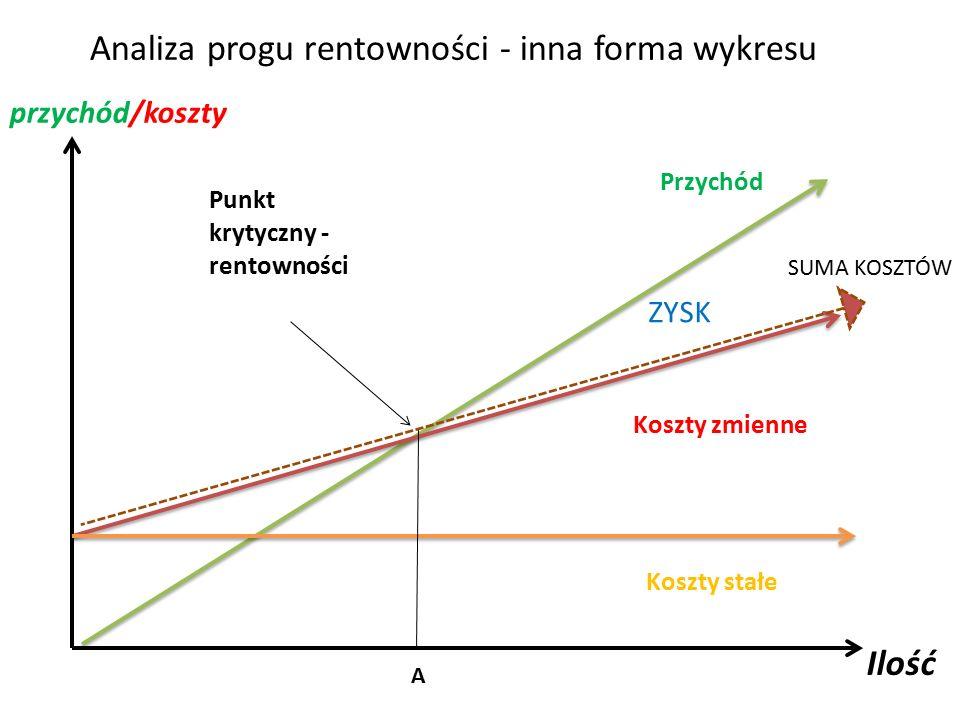 Analiza progu rentowności - inna forma wykresu