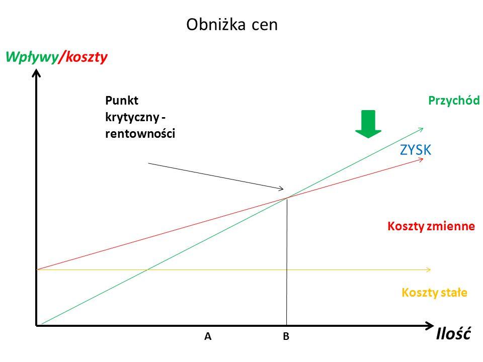 Obniżka cen Ilość Wpływy/koszty ZYSK Punkt krytyczny - rentowności
