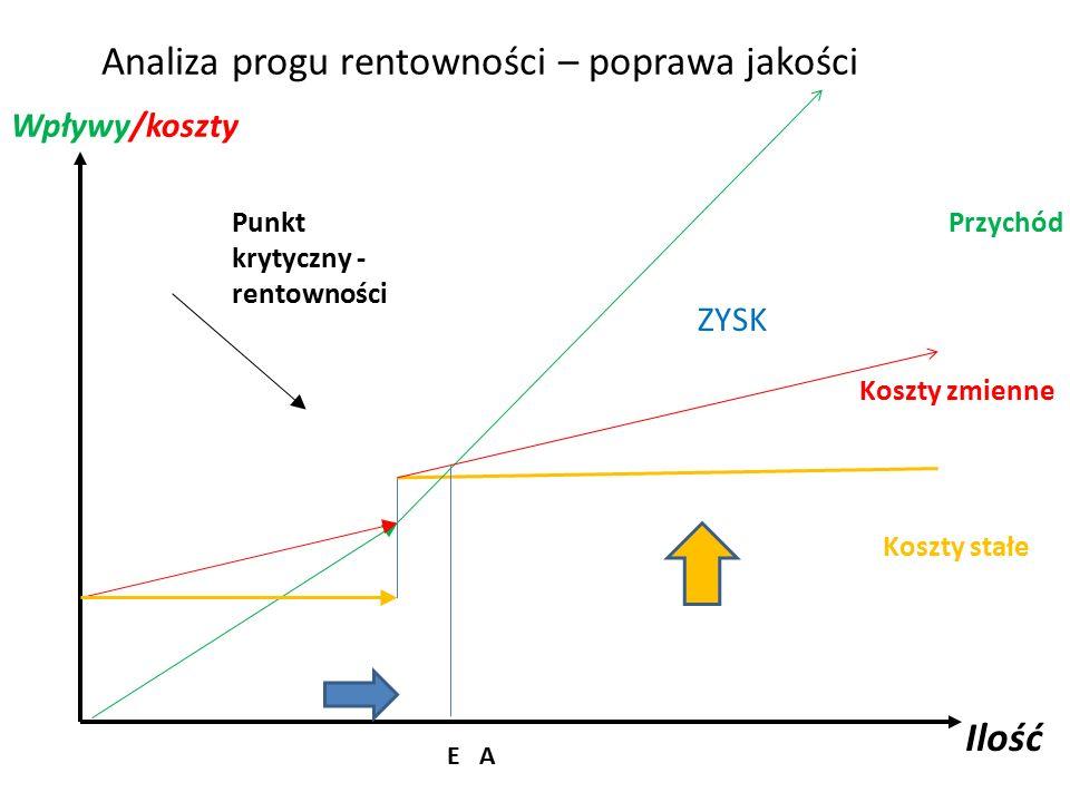 Analiza progu rentowności – poprawa jakości