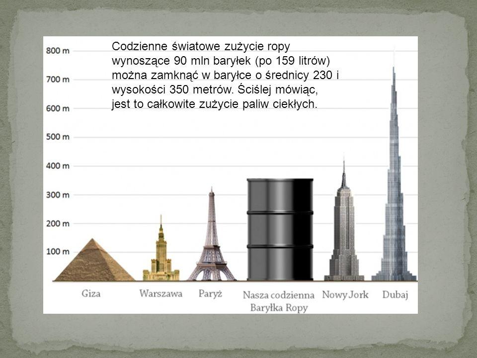 Codzienne światowe zużycie ropy wynoszące 90 mln baryłek (po 159 litrów) można zamknąć w baryłce o średnicy 230 i wysokości 350 metrów.