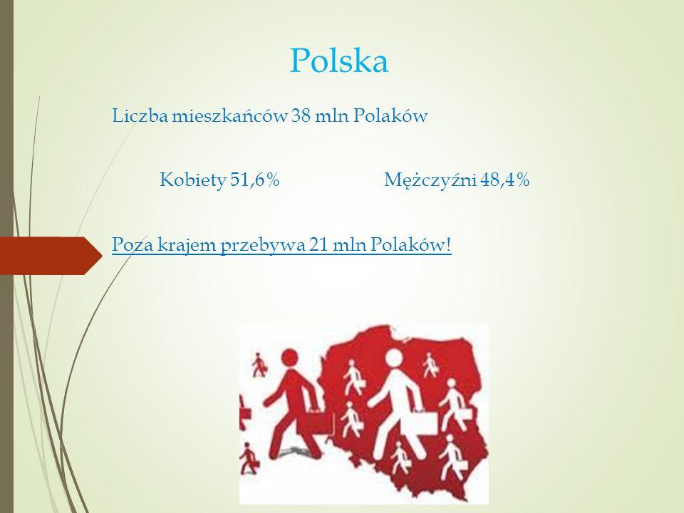 Polska Liczba mieszkańców 38 mln Polaków Kobiety 51,6% Mężczyźni 48,4%