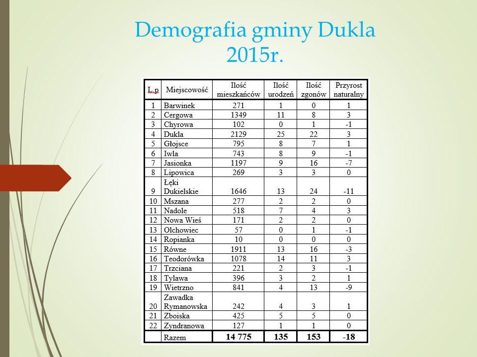 Demografia gminy Dukla 2015r.