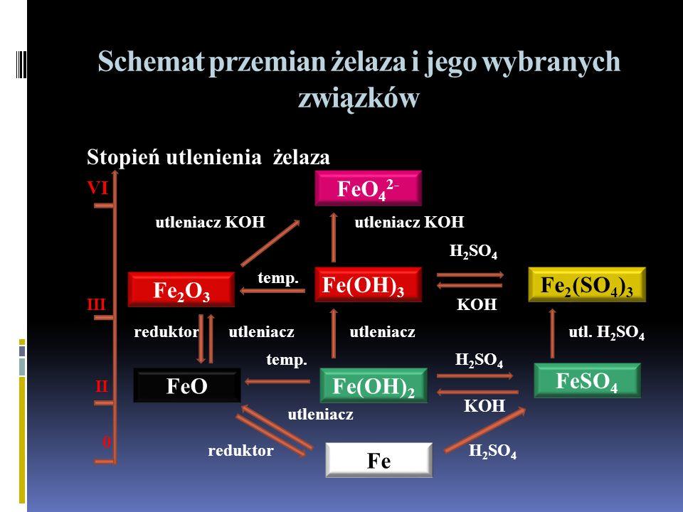 Schemat przemian żelaza i jego wybranych związków
